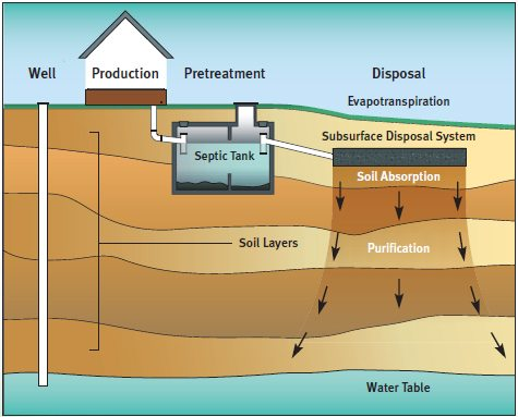 New England Waste Septic Tank Diagram