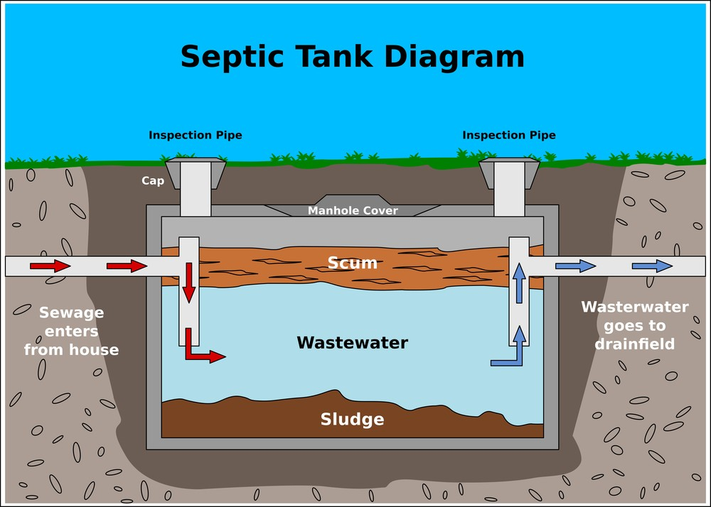 New England Waste Septic Diagram